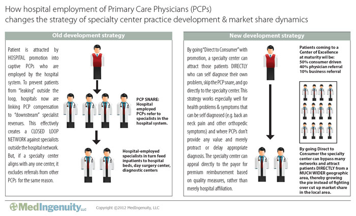 Patient flow chart on how hospital employment of PCPs changes the strategy of specialty center practice development and market share dynamics